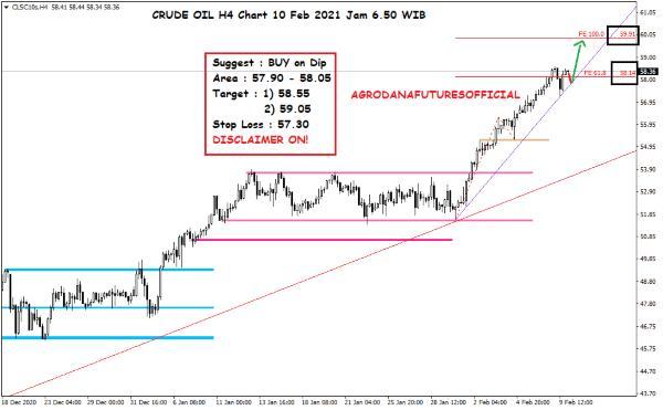 Pergerakan Harga Crude Oil, Emas dan Forex Hari Ini 10 Februari 2021 02 - Finansialku
