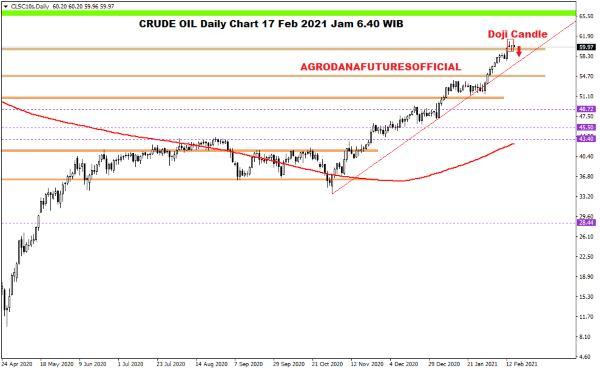 Pergerakan Harga Crude Oil, Emas dan Forex Hari Ini 17 Februari 2021 01 - Finansialku
