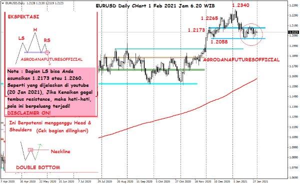 Pergerakan Harga Crude Oil, Emas dan Forex Hari Ini 1 Februari 2021 Daily Forex