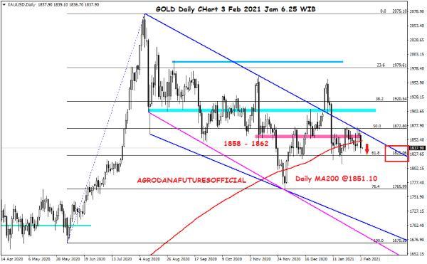 Pergerakan Harga Crude Oil, Emas dan Forex Hari Ini 3 Februari 2021 03 - Finansialku
