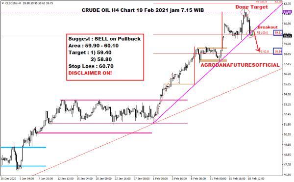 Pergerakan Harga Crude Oil, Emas dan Forex Hari Ini 19 Februari 2021 02 - Finansialku