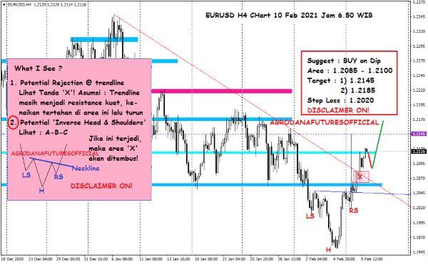 Pergerakan Harga Crude Oil, Emas dan Forex Hari Ini 10 Februari 2021 07 - Finansialku