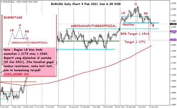 Pergerakan Harga Crude Oil, Emas dan Forex Hari Ini 3 Februari 2021 06 - Finansialku