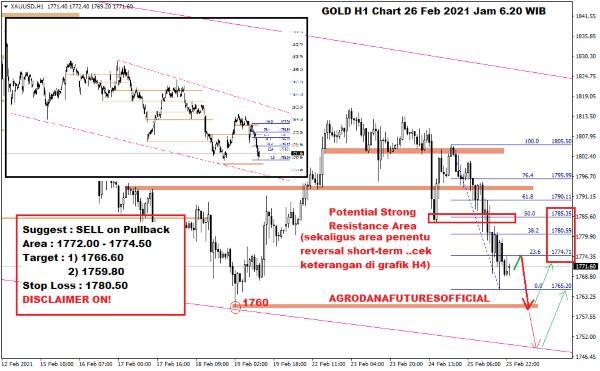 Pergerakan Harga Crude Oil, Emas dan Forex Hari Ini 26 Februari 2021 05 - Finansialku