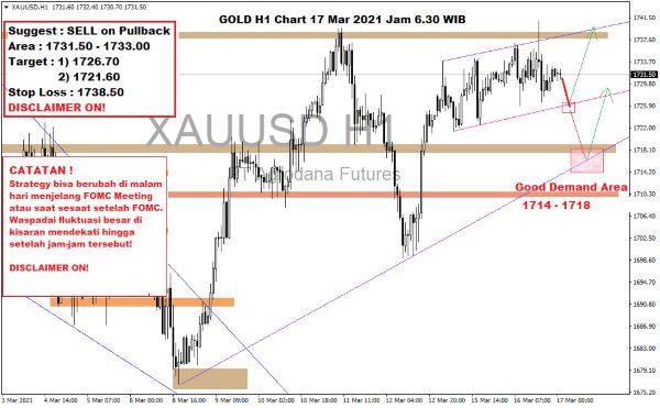 Pergerakan Harga Emas Hari Ini 17 Maret 2021 Chart Gold H1