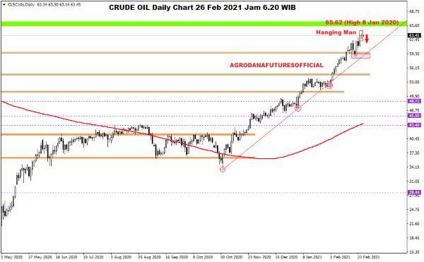 Pergerakan Harga Crude Oil, Emas dan Forex Hari Ini 26 Februari 2021 01 - Finansialku