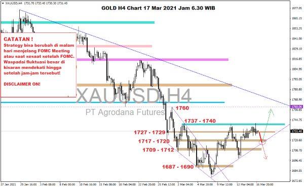 Pergerakan Harga Emas Hari Ini 17 Maret 2021 Chart Gold H4