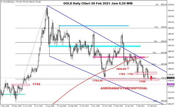Pergerakan Harga Crude Oil, Emas dan Forex Hari Ini 26 Februari 2021 03 - Finansialku