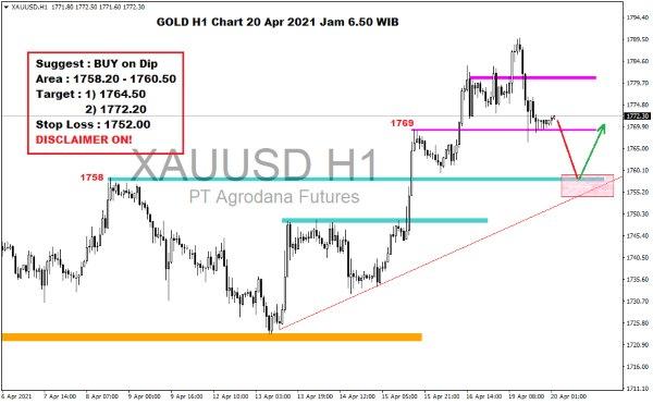 Pergerakan Harga Emas dan Forex Hari Ini 20 April 2021 gold h1