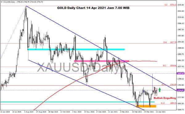 Pergerakan Harga Emas dan Forex Hari Ini 14 April 2021 gold daily