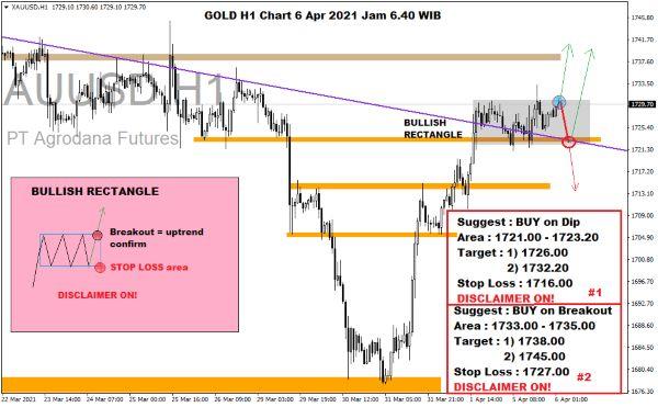 Pergerakan Harga Emas dan Forex Hari Ini 06 April 2021 gold h1