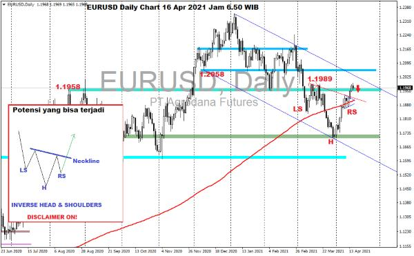 Kurs Dollar Hari Ini 16 April 2021 01 - Finansialku