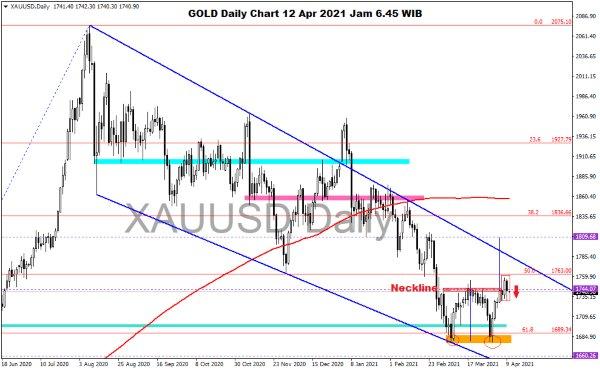 Pergerakan Harga Emas dan Forex Hari Ini 12 April 2021 gold daily