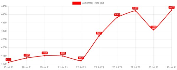daily_palm_oil_price