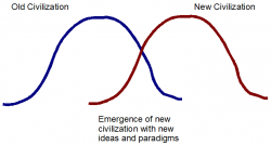 Changing Civilization Graph