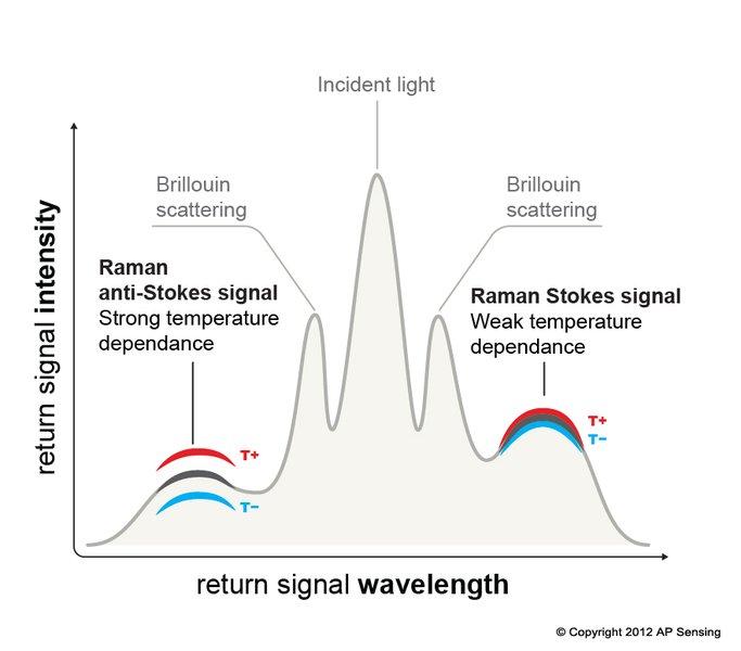 Fiber Optic Sensing Explanation