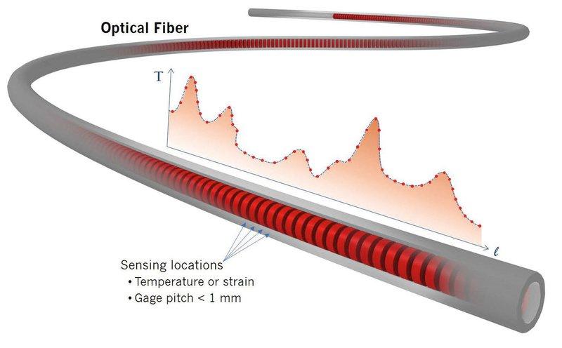 Fiber optic sensing explained