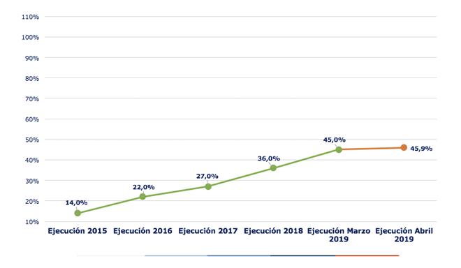 Ejecución acumulada a abril 2019 es de 45%