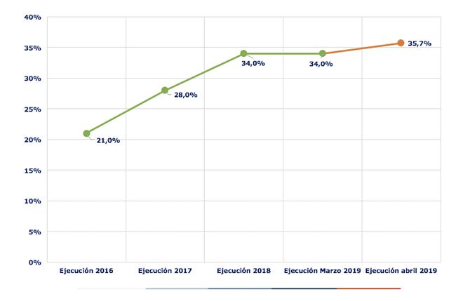Ejecución acumulada a abril 2019 es de 34%