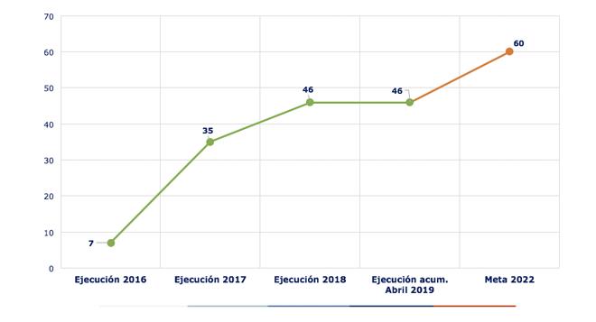 Ejecución acumulada a abril 2019 es de 46 POMCAS