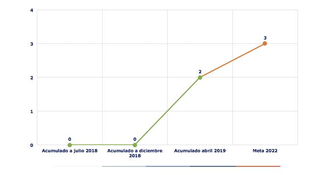 Ejecución acumulada a abril 2019 es de 84 Alcantarillados