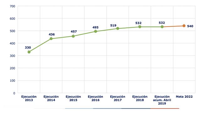 Ejecución acumulada a abril 2019 es de 532 Proyectos