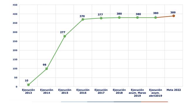 Ejecución acumulada a abril 2019 es de 380