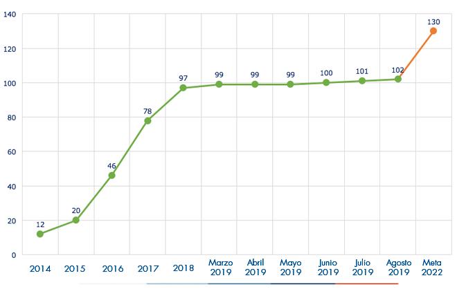 Ejecución acumulada a agosto 2019 es de 102 Acueductos