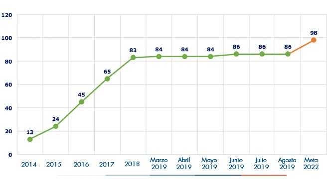 Ejecución acumulada a agosto 2019 es de 86 Alcantarillados