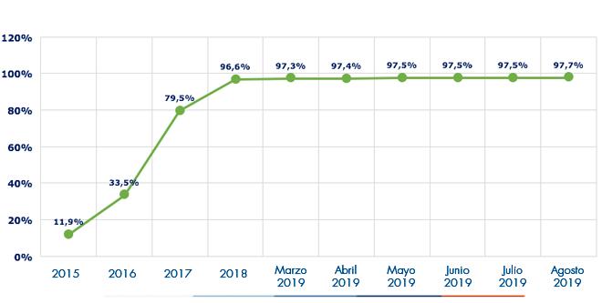 Ejecución acumulada a agosto 2019 es de 97.7%