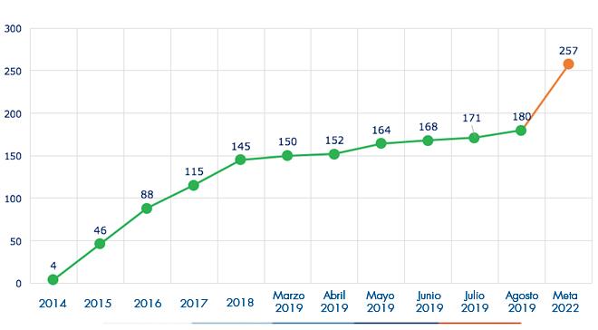 Ejecución acumulada a agosto 2019 es de 180