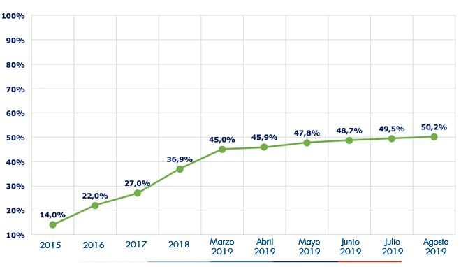 Ejecución acumulada a agosto 2019 es de 50.2%