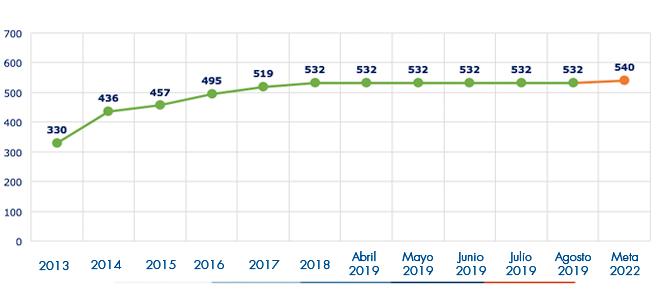 Ejecución acumulada a agosto 2019 es de 532 Proyectos