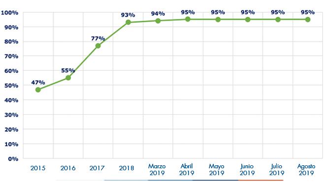 Ejecución acumulada a agosto 2019 es de 95%