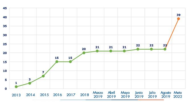 Ejecución acumulada a agosto 2019 es de 22 IPS