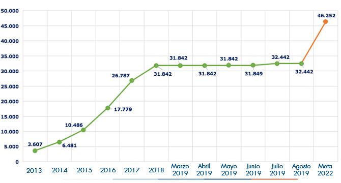 Ejecución acumulada a agosto 2019 es de 32442 Viviendas