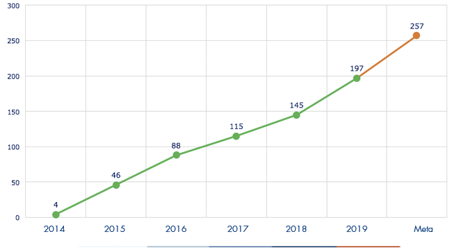 Ejecución acumulada a diciembre 2019 es de 971