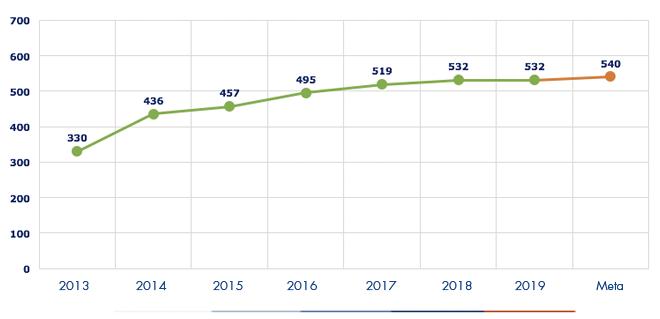 Ejecución acumulada a diciembre 2019 es de 532 Proyectos