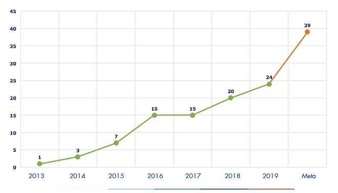 Ejecución acumulada a diciembre 2019 es de 42 IPS