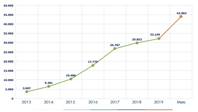 Ejecución acumulada a diciembre 2019 es de 32149 Viviendas