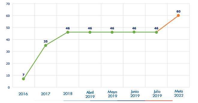 Ejecución acumulada a julio 2019 es de 46 POMCAS
