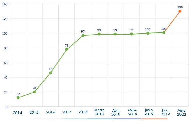 Ejecución acumulada a mayo 2019 es de 99 Acueductos