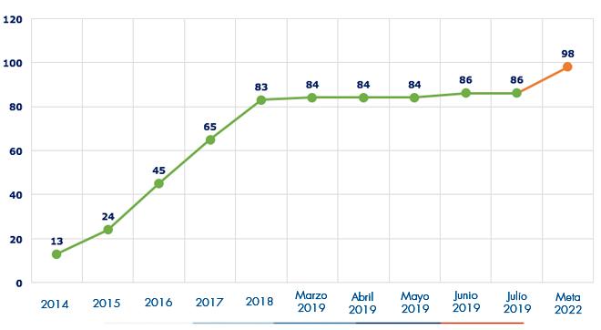 Ejecución acumulada a mayo 2019 es de 84 Alcantarillados