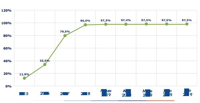 Ejecución acumulada a mayo 2019 es de 97,5%