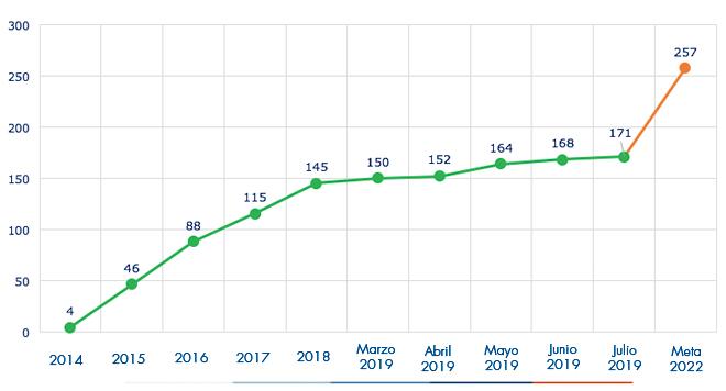 Ejecución acumulada a mayo 2019 es de 257