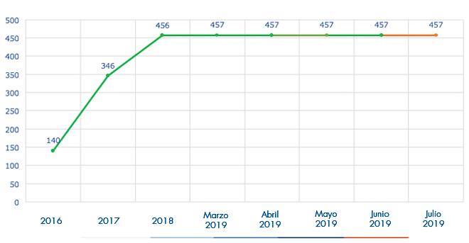 Ejecución acumulada a julio 2019 es de 457 Estaciones Hidrometeorológicas