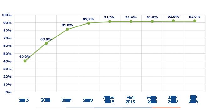 Ejecución acumulada a julio 2019 es de 91,6%