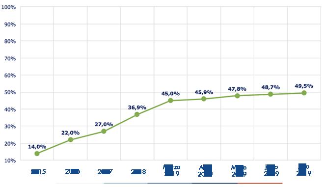 Ejecución acumulada a julio 2019 es d7.8 45%