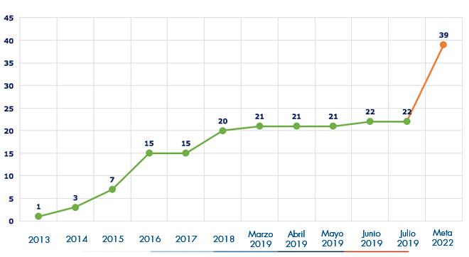 Ejecución acumulada a julio 2019