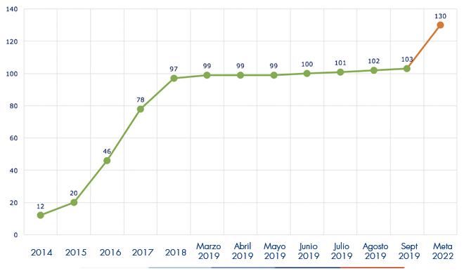 Ejecución acumulada a septiembre 2019 es de 103 Acueductos